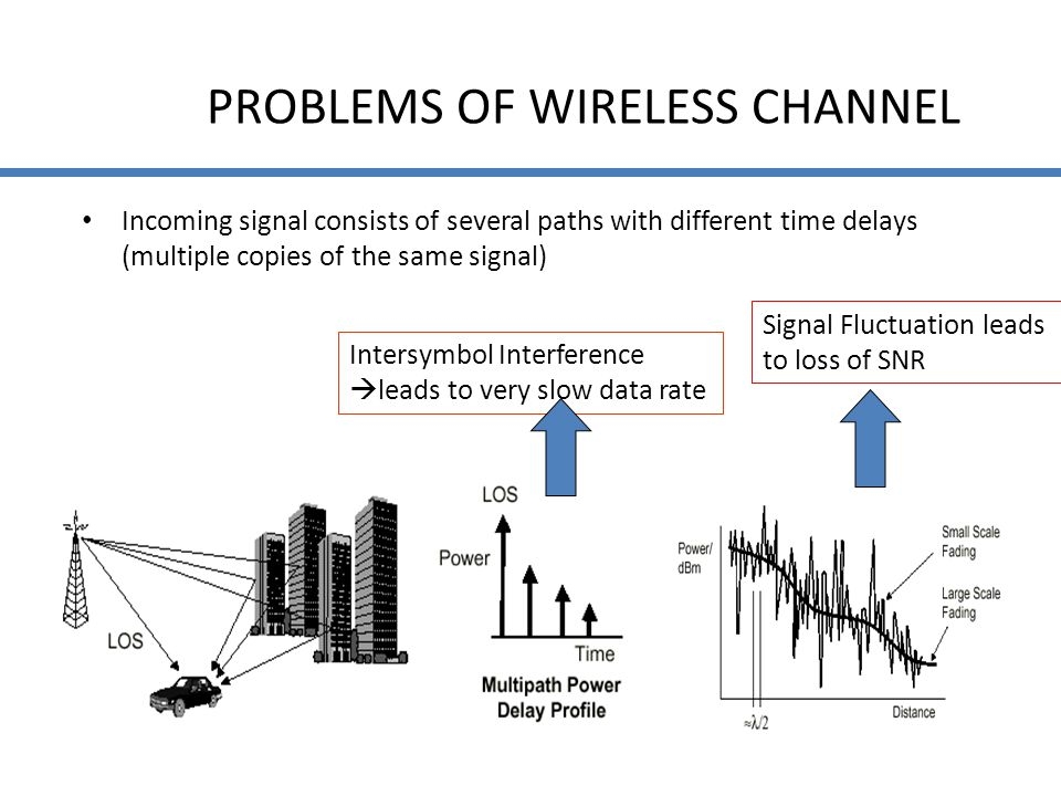 PROBLEMS OF WIRELESS CHANNEL