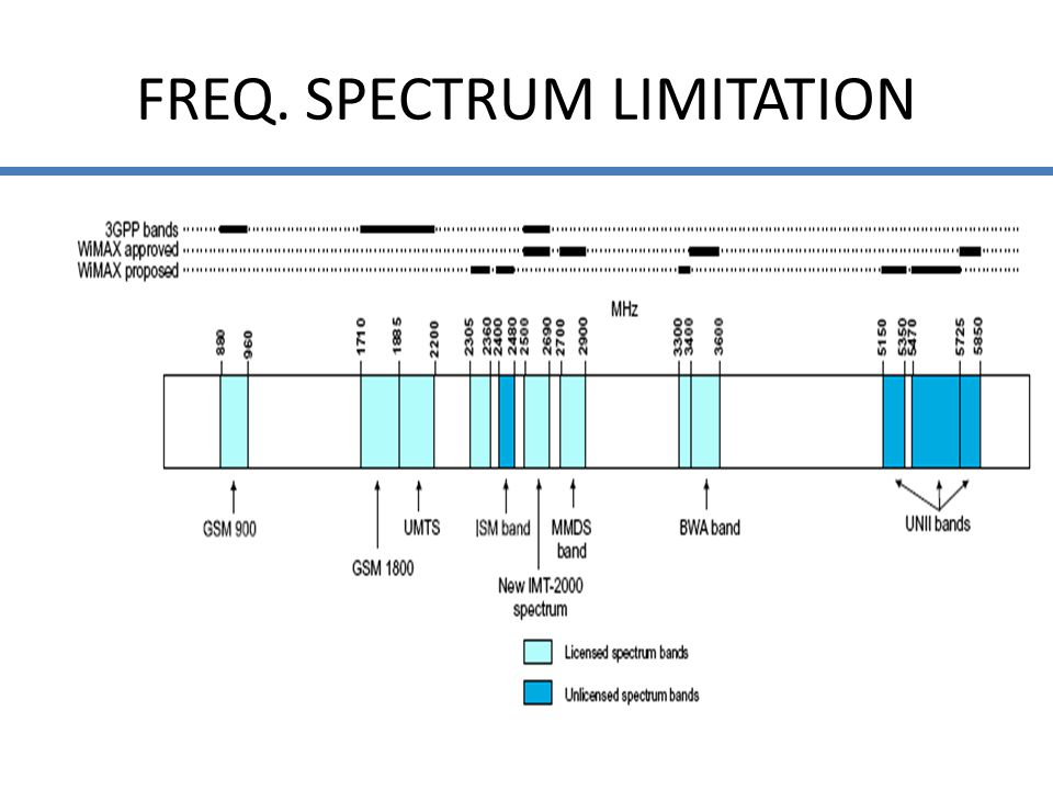 FREQ. SPECTRUM LIMITATION