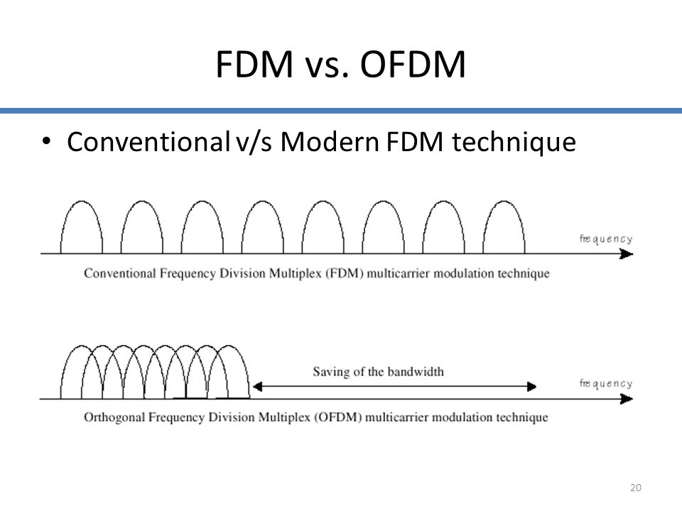 FDM vs. OFDM Conventional v/s Modern FDM technique
