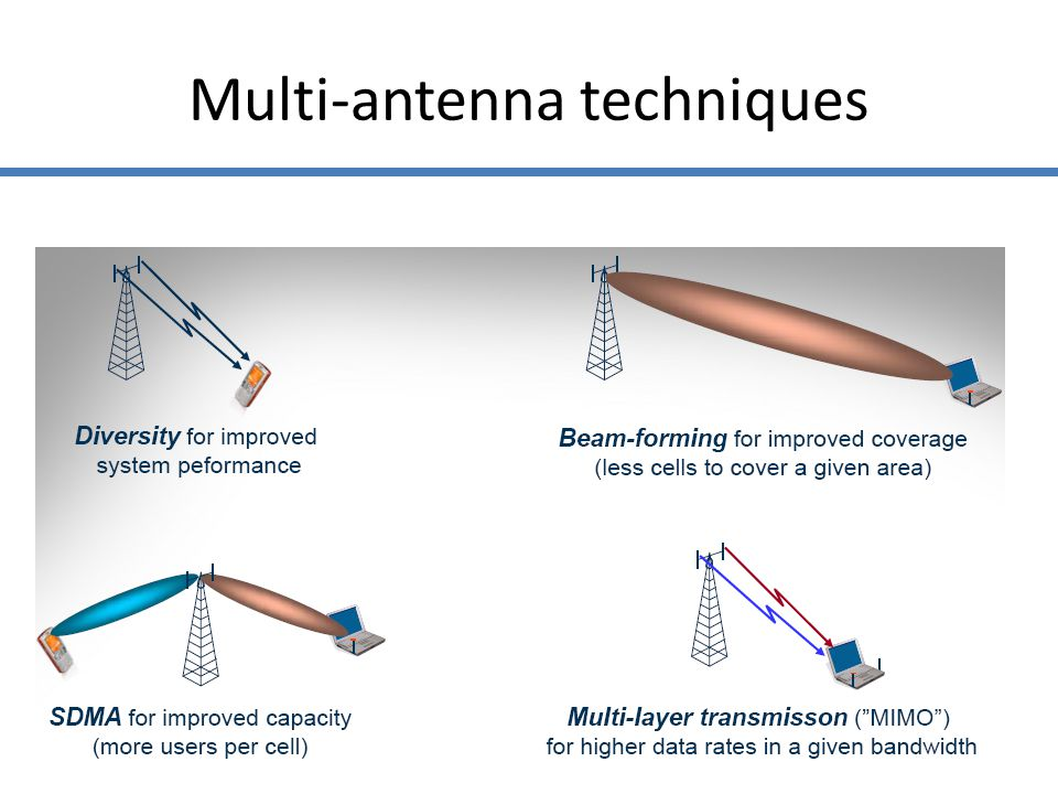Multi-antenna techniques