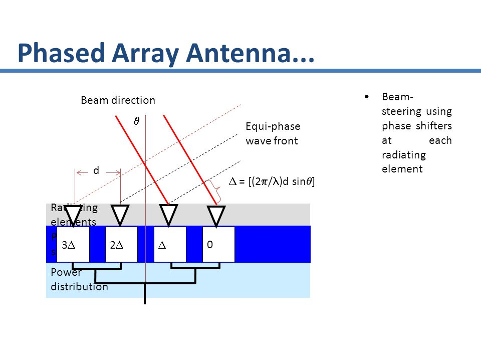 Phased Array Antenna... Beam-steering using phase shifters at each radiating element. Beam direction.