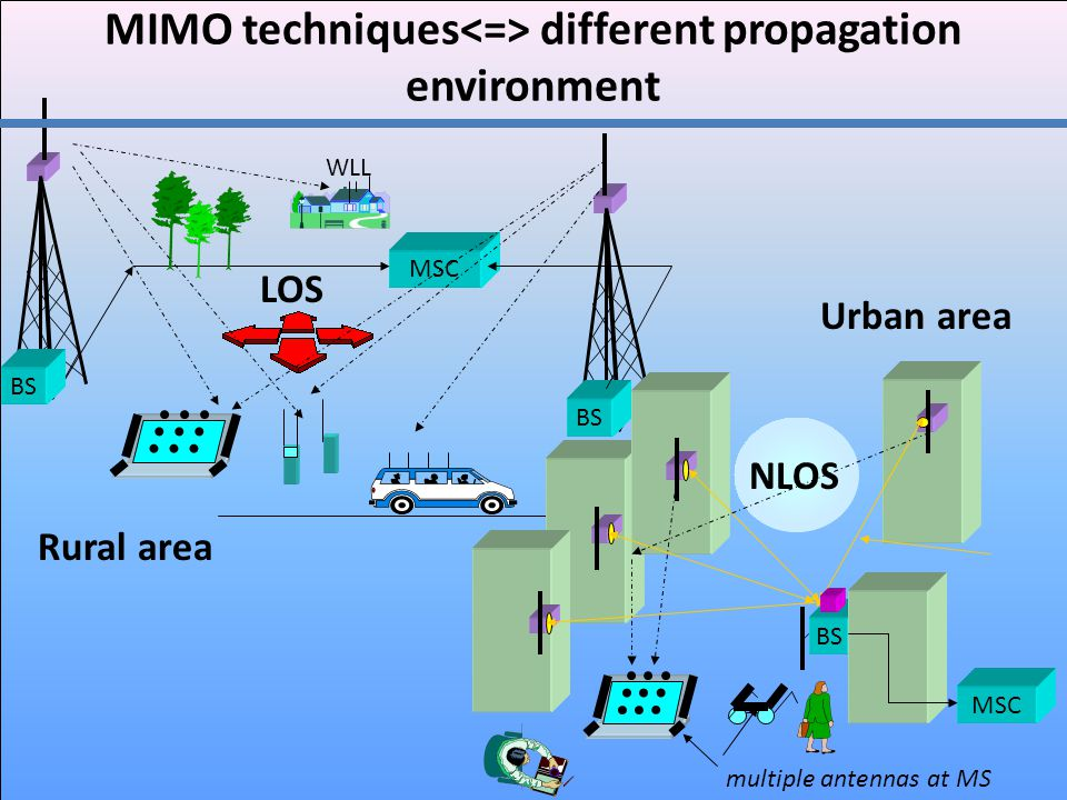 MIMO techniques<=> different propagation environment