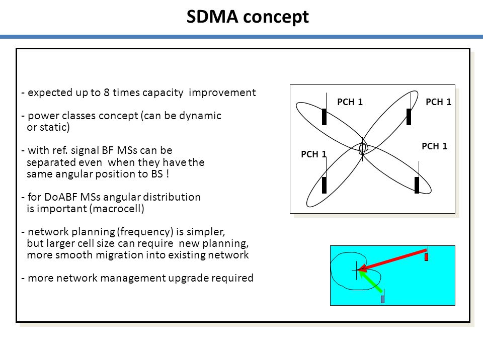 SDMA concept - expected up to 8 times capacity improvement