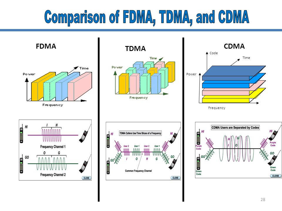 Comparison of FDMA, TDMA, and CDMA