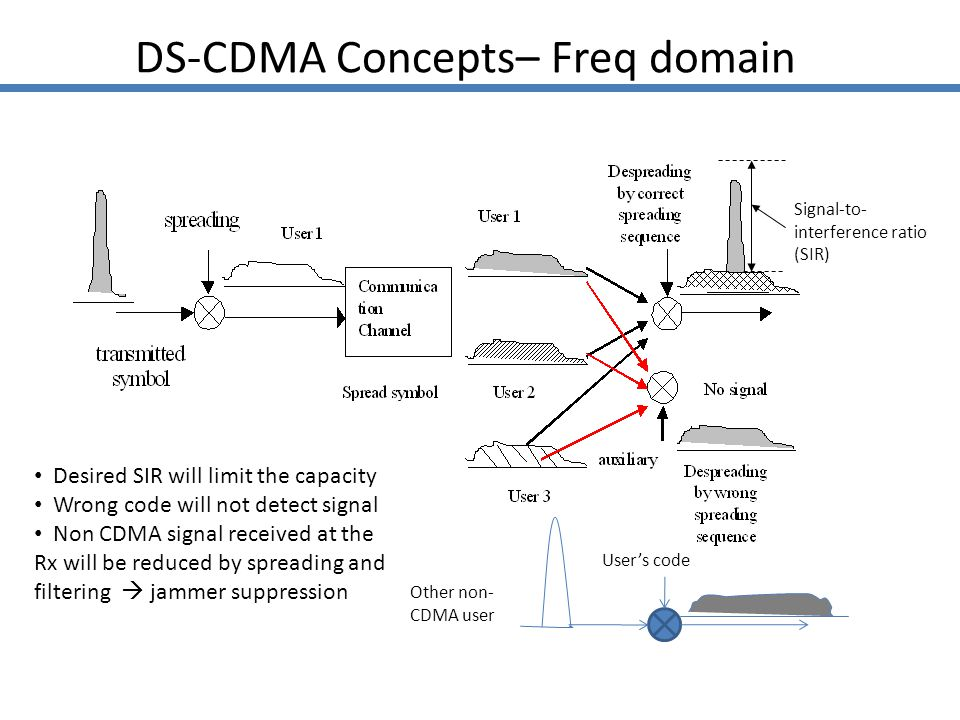 DS-CDMA Concepts– Freq domain