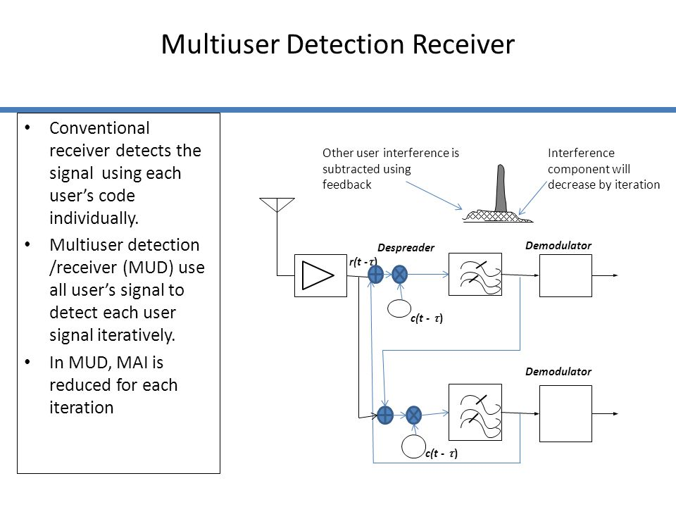 Multiuser Detection Receiver