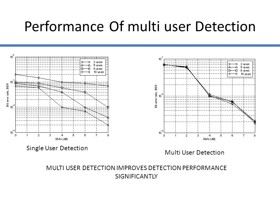 Performance Of multi user Detection