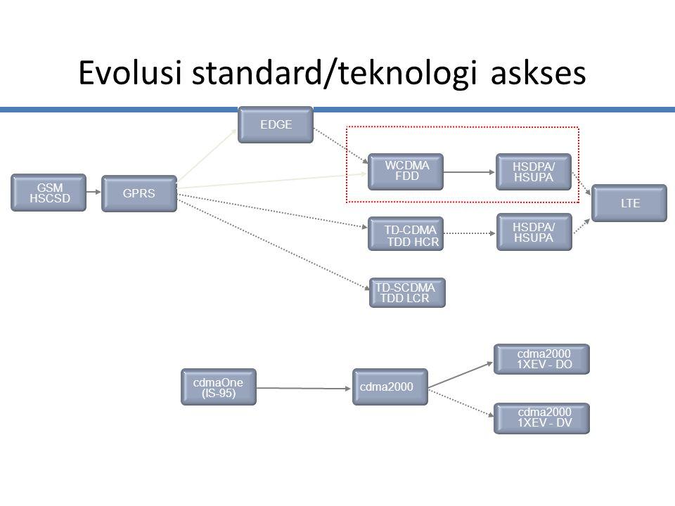Evolusi standard/teknologi askses