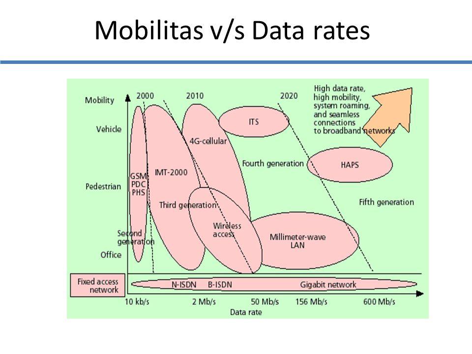 Mobilitas v/s Data rates