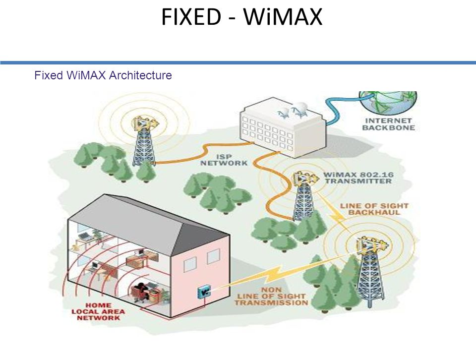 FIXED - WiMAX Fixed WiMAX Architecture