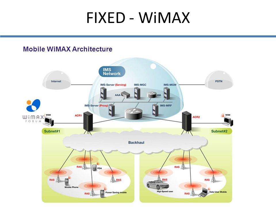 FIXED - WiMAX Mobile WiMAX Architecture