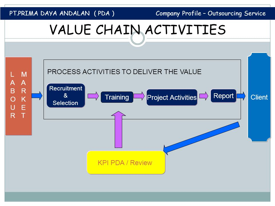 VALUE CHAIN ACTIVITIES
