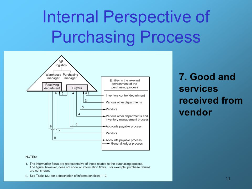 Internal Perspective of Purchasing Process