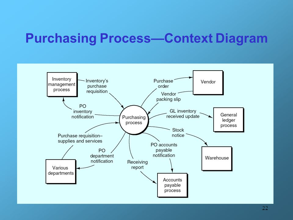 Purchasing Process—Context Diagram