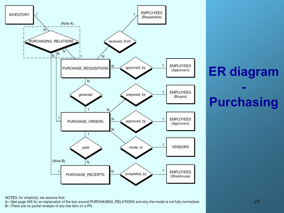 ER diagram - Purchasing