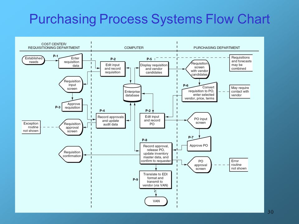 Purchasing Process Systems Flow Chart