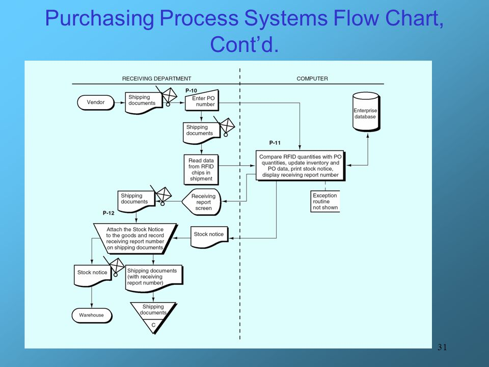 Purchasing Process Systems Flow Chart, Cont'd.