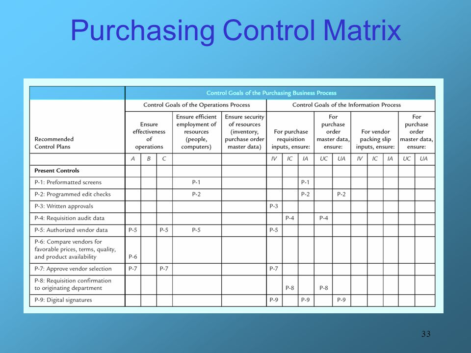 Purchasing Control Matrix