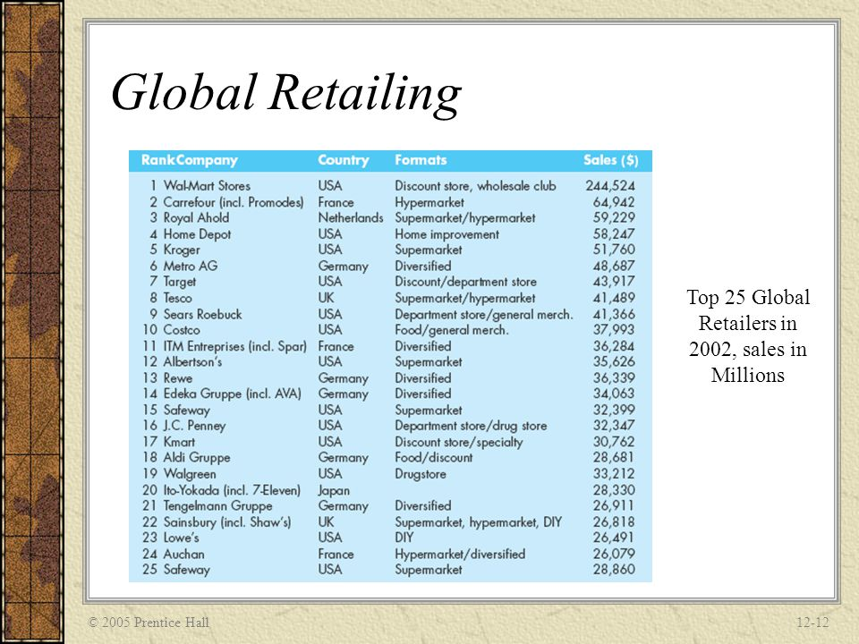 Top 25 Global Retailers in 2002, sales in Millions