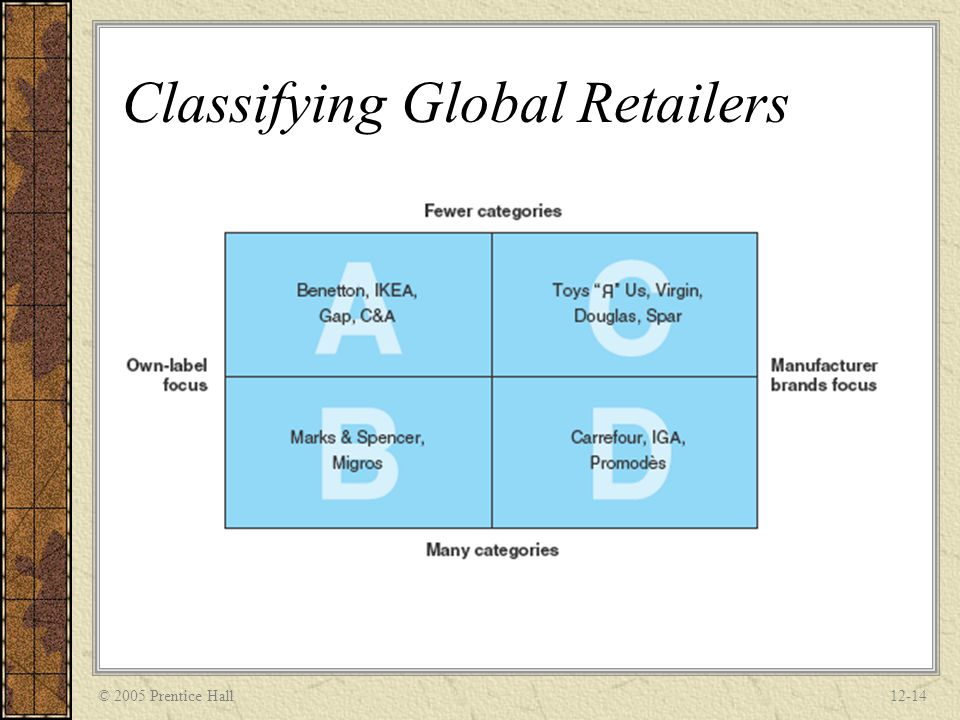 Classifying Global Retailers