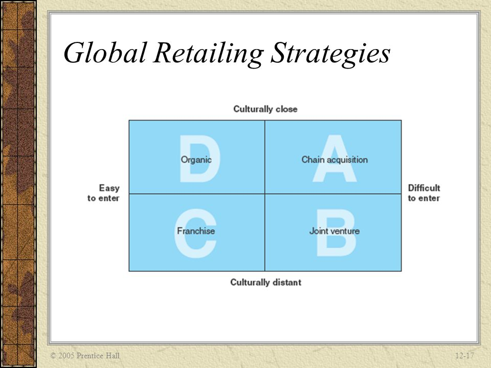 Global Retailing Strategies