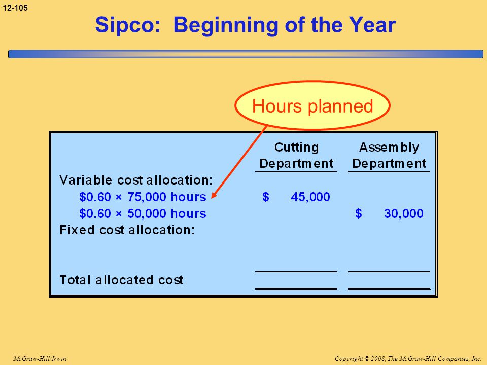 Sipco: Beginning of the Year