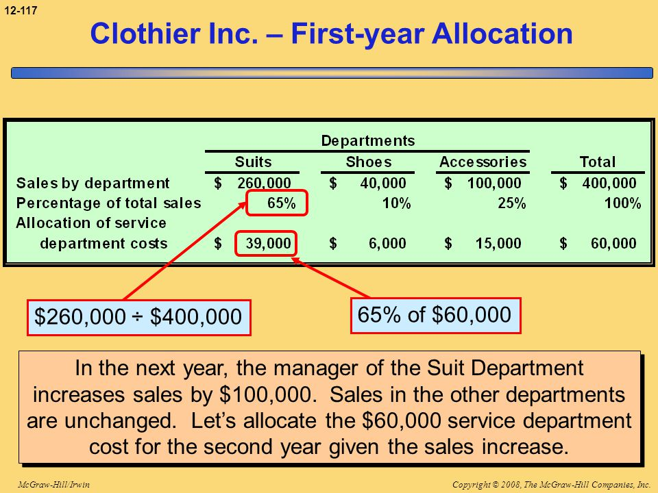 Clothier Inc. – First-year Allocation