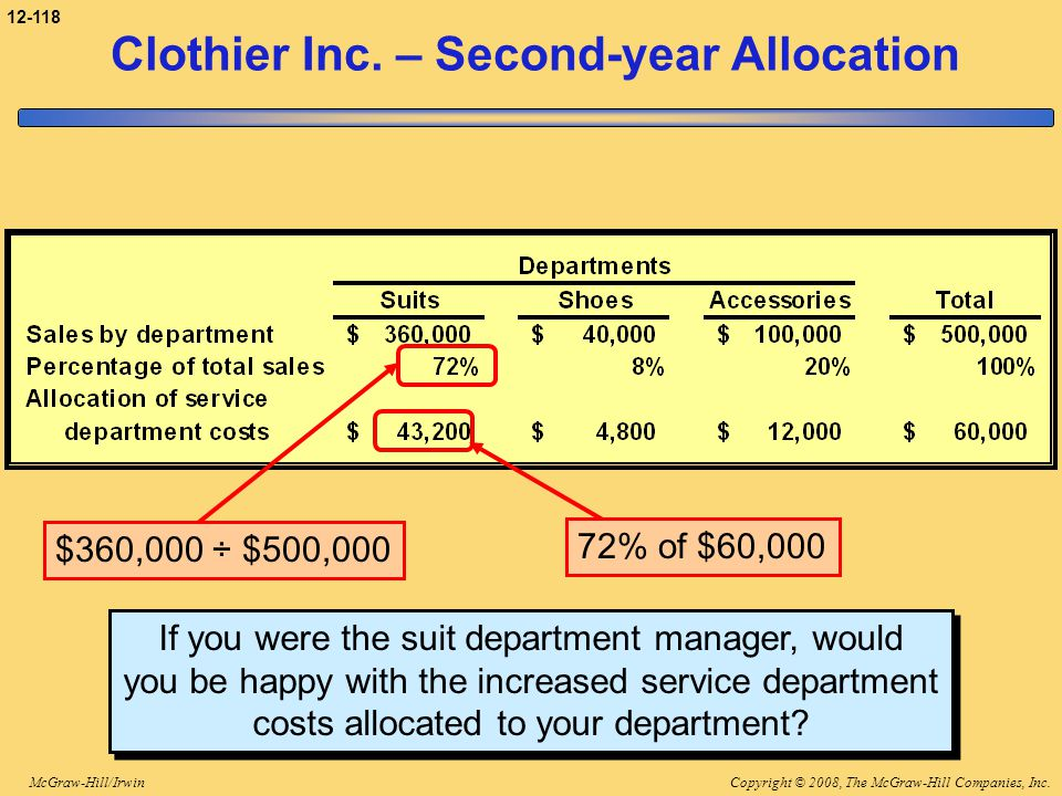 Clothier Inc. – Second-year Allocation