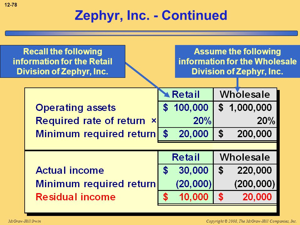 3-78 Zephyr, Inc. - Continued. Recall the following information for the Retail Division of Zephyr, Inc.