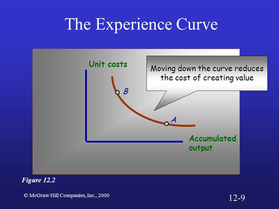 The Experience Curve 12-9 Unit costs Moving down the curve reduces