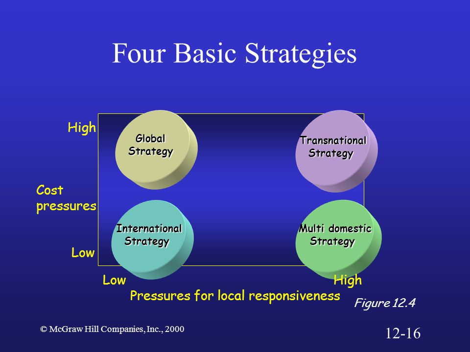Four Basic Strategies 12-16 High Cost pressures Low Low High