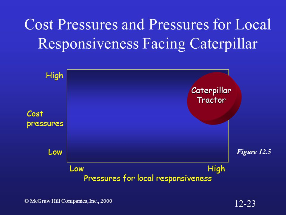 Cost Pressures and Pressures for Local Responsiveness Facing Caterpillar