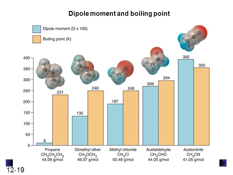 Dipole moment and boiling point