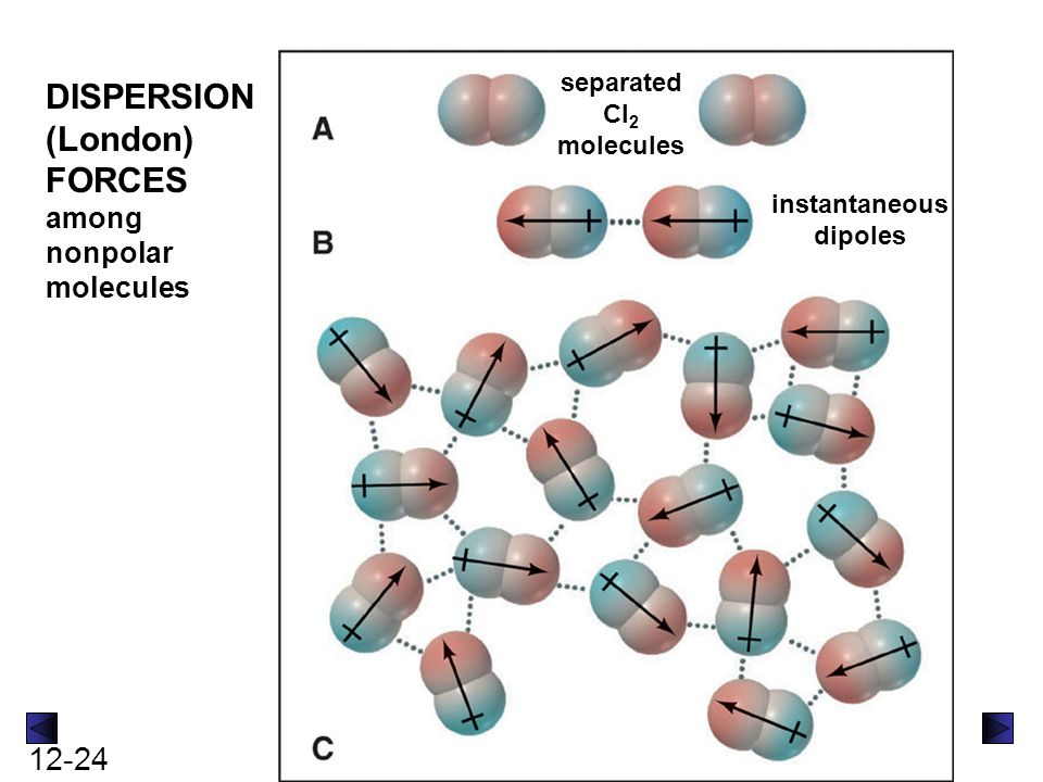 separated Cl2 molecules instantaneous dipoles