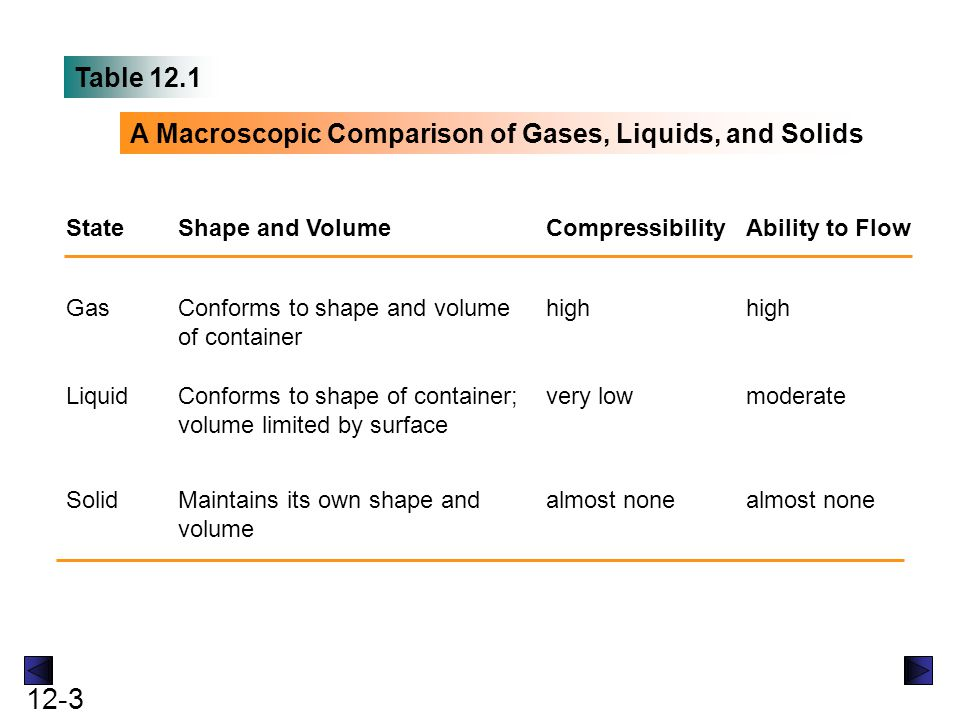 A Macroscopic Comparison of Gases, Liquids, and Solids