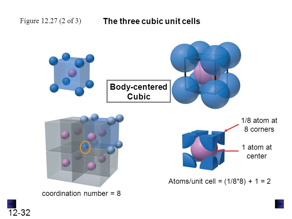 The three cubic unit cells