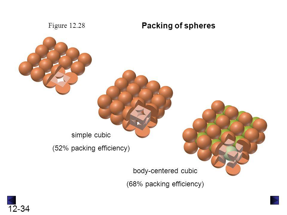 Packing of spheres Figure 12.28 simple cubic (52% packing efficiency)