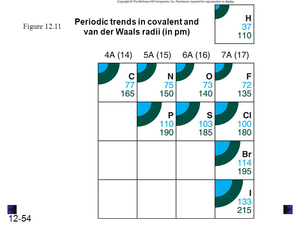 Periodic trends in covalent and van der Waals radii (in pm)