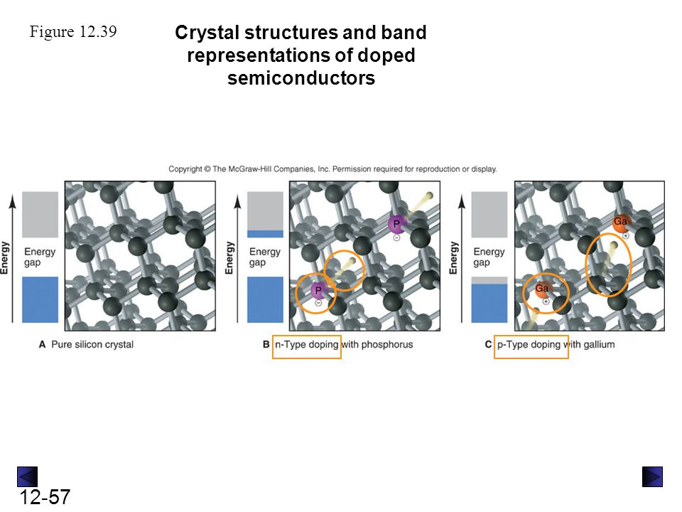 Crystal structures and band representations of doped semiconductors