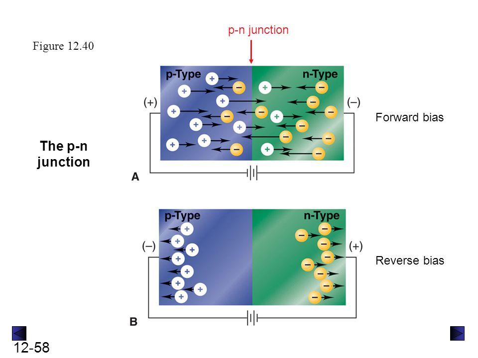 p-n junction Figure 12.40 Forward bias The p-n junction Reverse bias