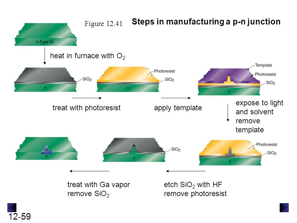 Steps in manufacturing a p-n junction