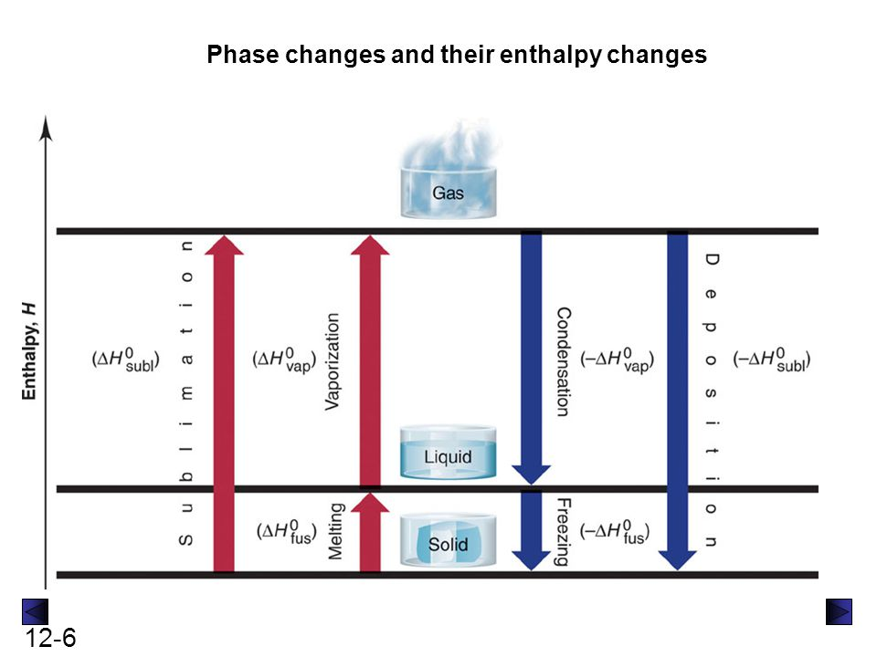 Phase changes and their enthalpy changes