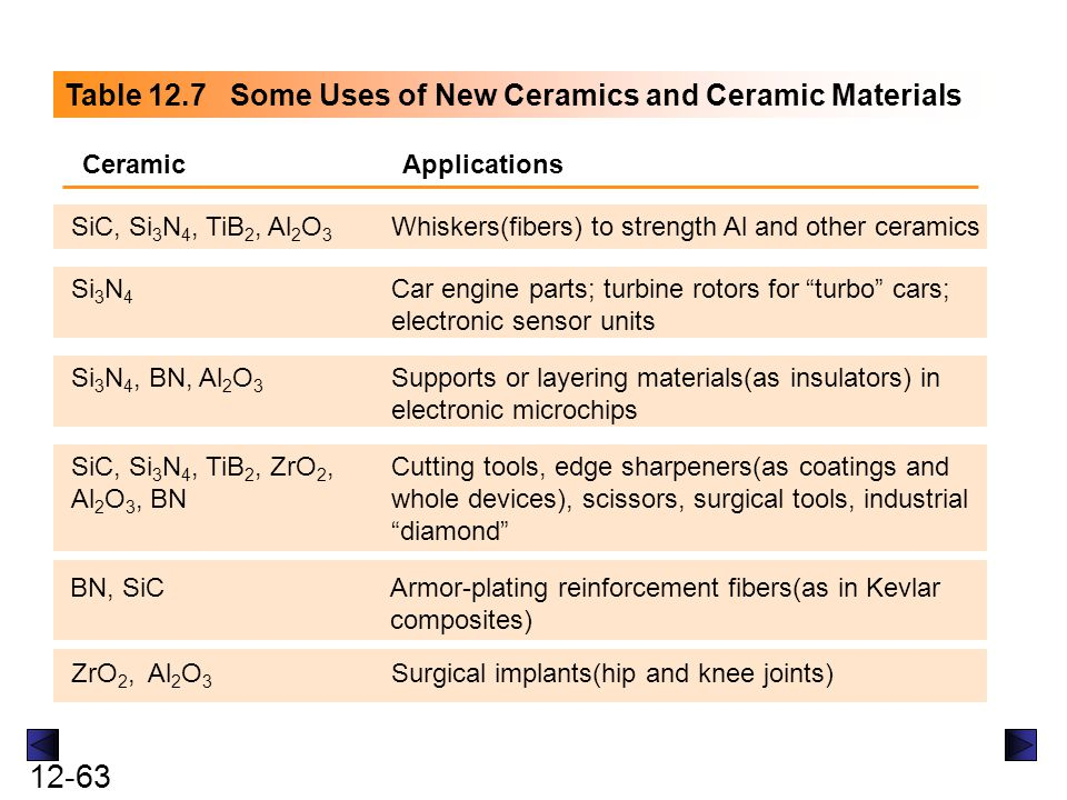 Table 12.7 Some Uses of New Ceramics and Ceramic Materials