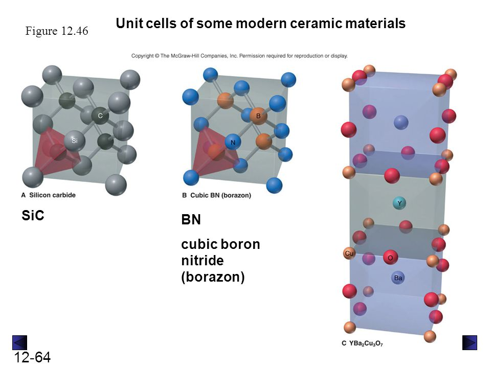 Unit cells of some modern ceramic materials