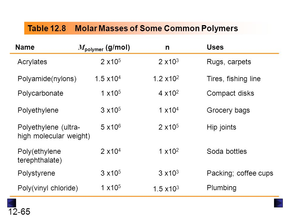 Table 12.8 Molar Masses of Some Common Polymers