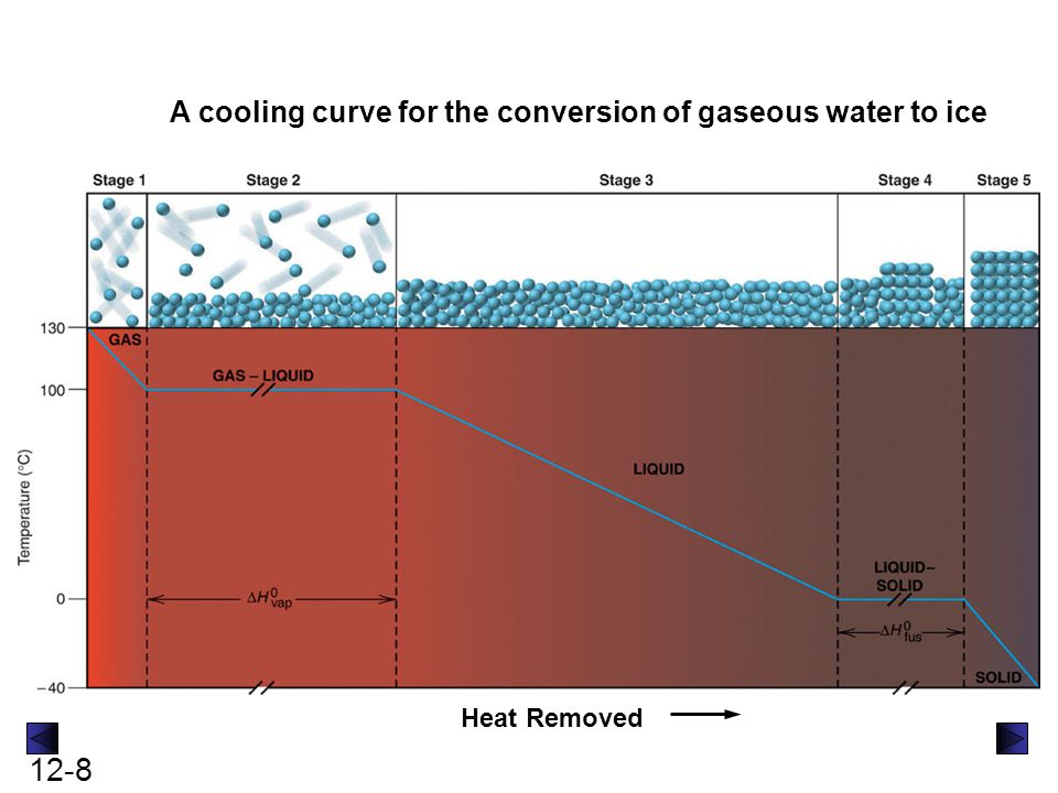 A cooling curve for the conversion of gaseous water to ice