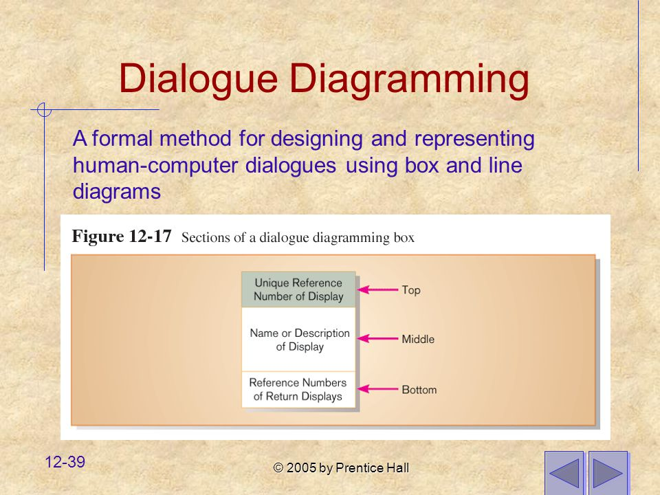Dialogue Diagramming A formal method for designing and representing human-computer dialogues using box and line diagrams.
