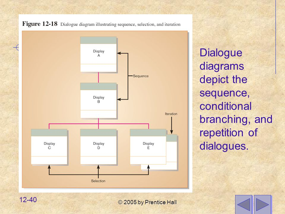 Dialogue diagrams depict the sequence, conditional branching, and repetition of dialogues.