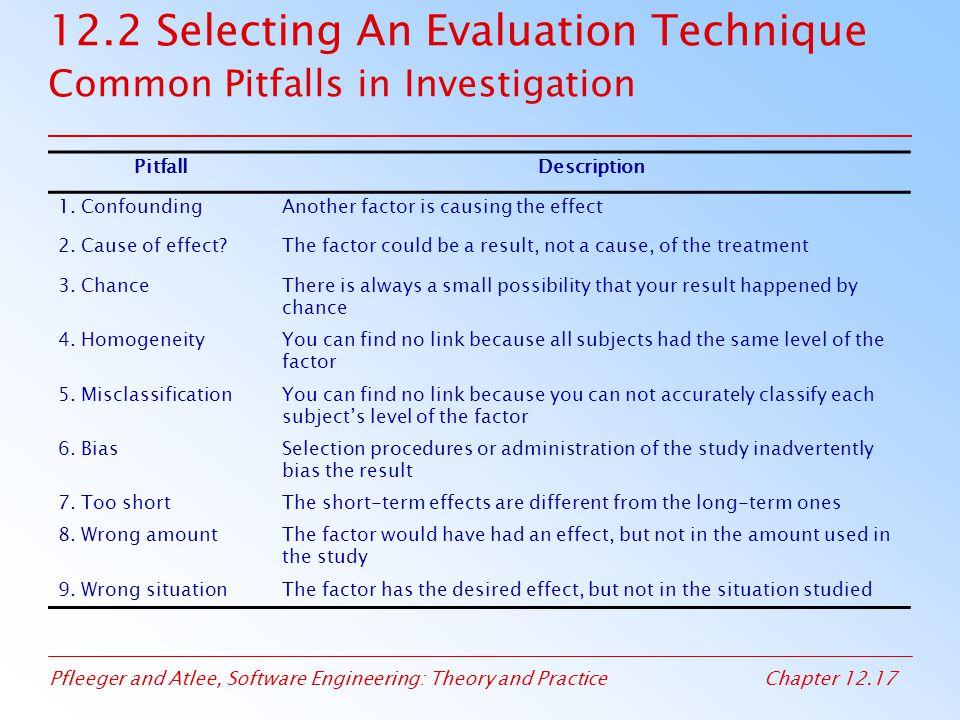 12.2 Selecting An Evaluation Technique Common Pitfalls in Investigation
