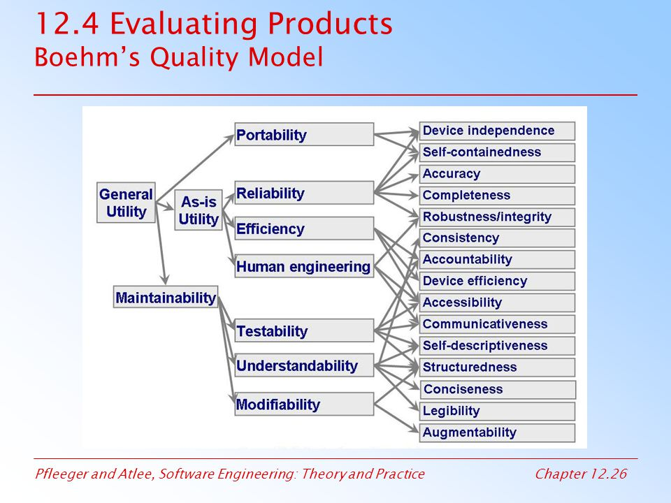 12.4 Evaluating Products Boehm's Quality Model